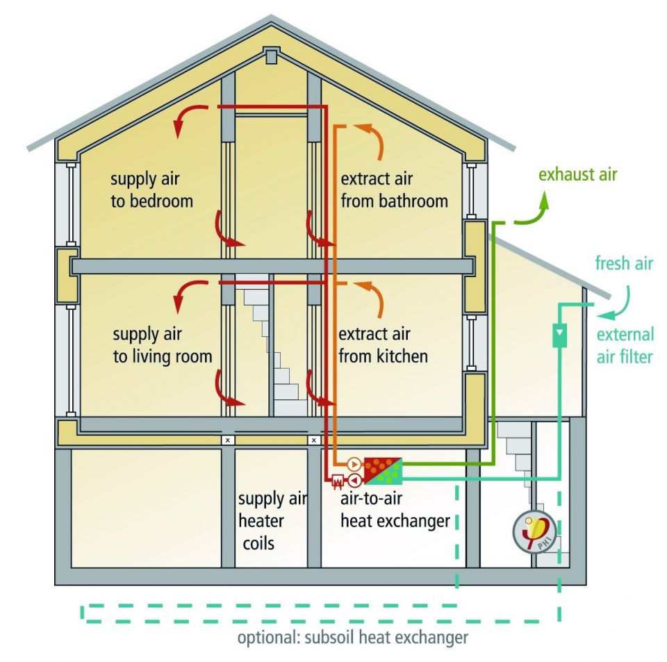 Ventilation Considerations – What Is The Purpose?